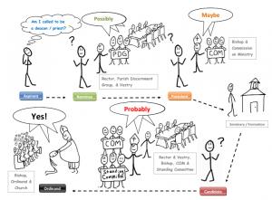 COM-basic process illustrated-02252015