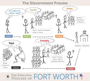 discernment-ordination-process-illustrated-01102014