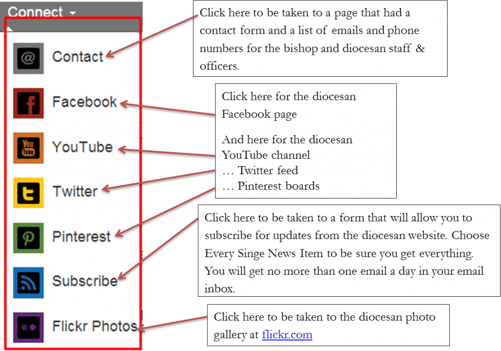 website-guide-connect-menu-explained