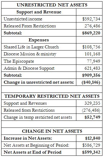 2013-diocesan-audit-unrestricted-net-assets